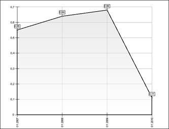 calculul raportului de independență financiară