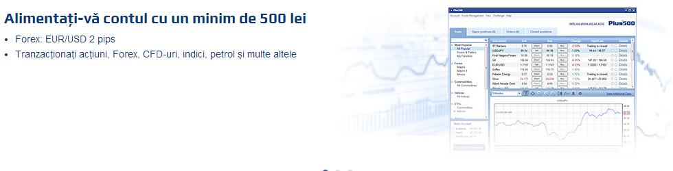 finanțe mondiale 100 de opțiuni binare