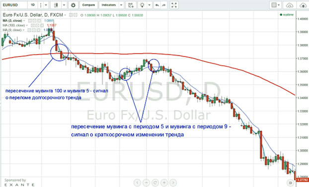 Scalping pe opțiuni binare