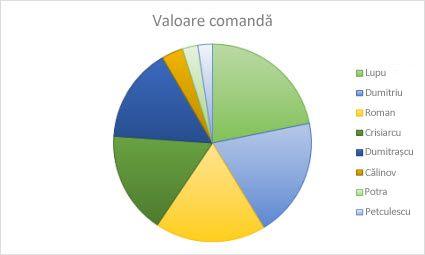 diagramă de opțiuni