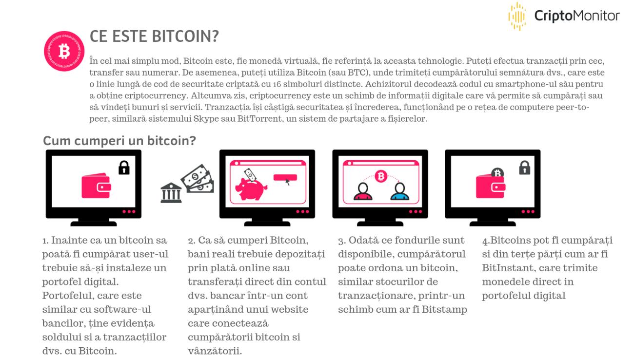 Cumpără Bitcoin: misiunea fezabilă