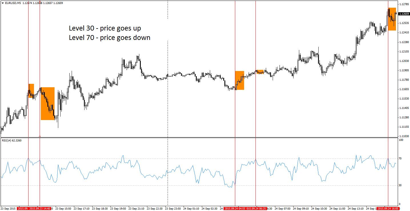indice de putere relativ rs opțiuni binare