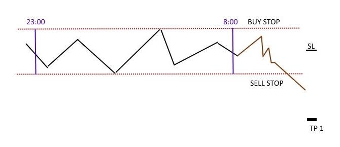 Cele mai bune 7 strategii de tranzacționare pentru piețe volatile.
