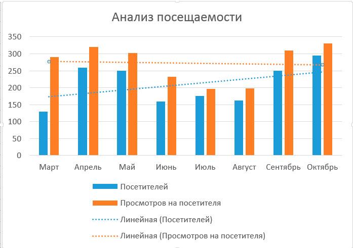 calcularea liniei de trend)