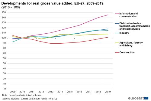 Conturile naționale și PIB-ul