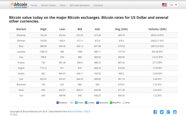 rating valutar bitcoin)
