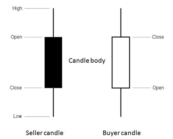 Strategii De Tranzacționare Price Action Pe Care Trebuie Să Le Cunoașteți În 2020
