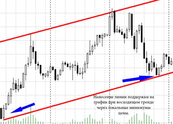 trecerea liniei de tendință)