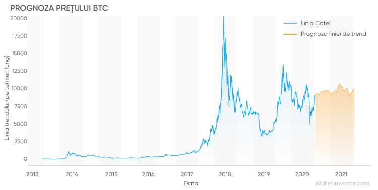 site- uri pentru a cumpăra bitcoin cum să faci bani leneși