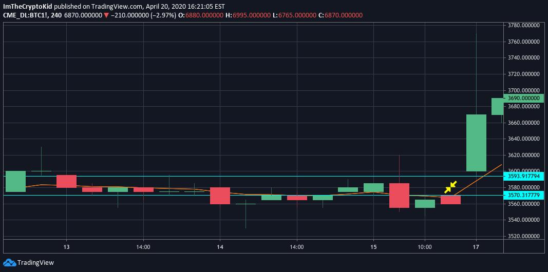 bitcoin cme futures gap Tradingview)