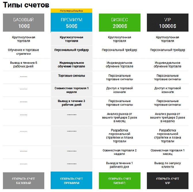 lista comercianților care tranzacționează opțiuni binare