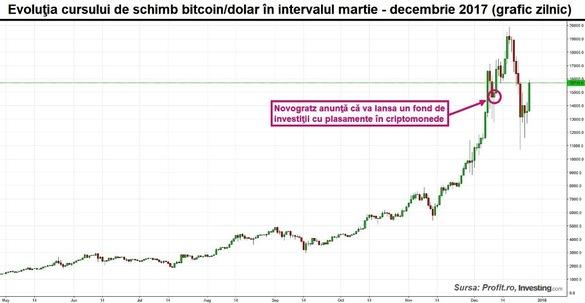 cursul de schimb bitcoin