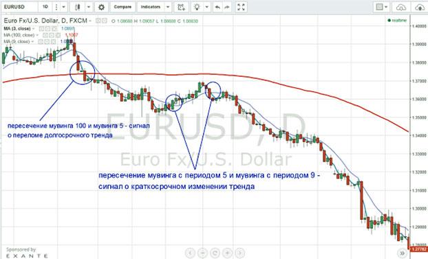 indicatori profitabili opțiuni binare)