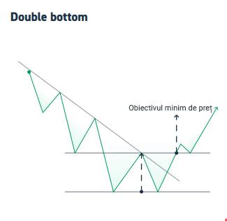 graficul cu linia de trend