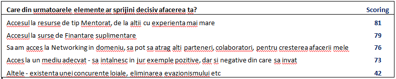 Chestionar ipotecar venituri suplimentare)