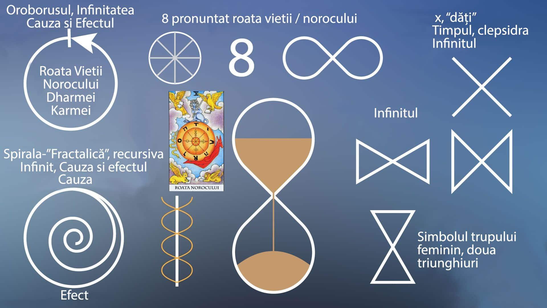 simbolul arată)