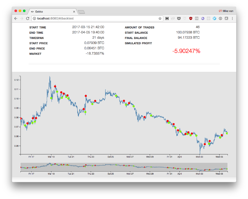 trimiterea bitcoin la piața de vis