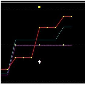 lumânare roșie reen pentru opțiuni binare