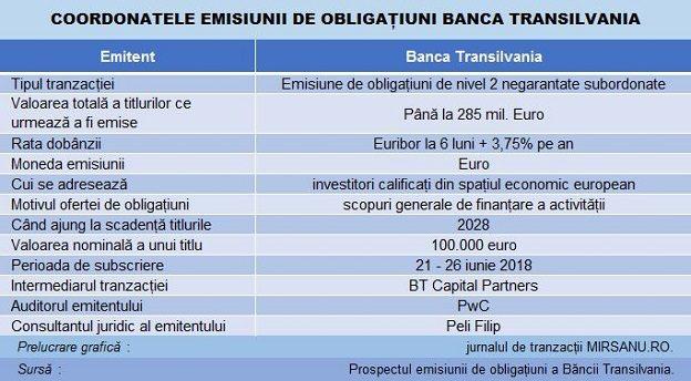 comerț cu opțiuni de obligațiuni
