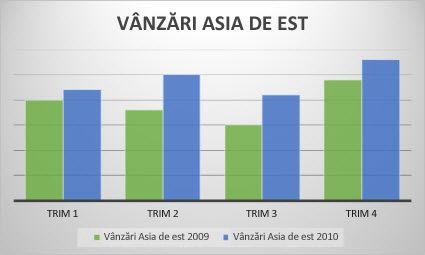 graficul cu linii de trend