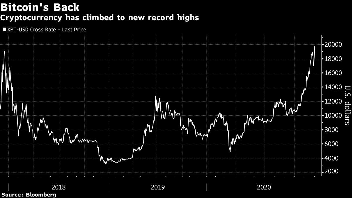 GRAFIC Prețul bitcoin s-a dublat în , însă fluctațiile | zondron.ro