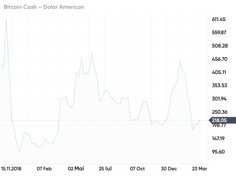 este profitabil bitcoin acum)