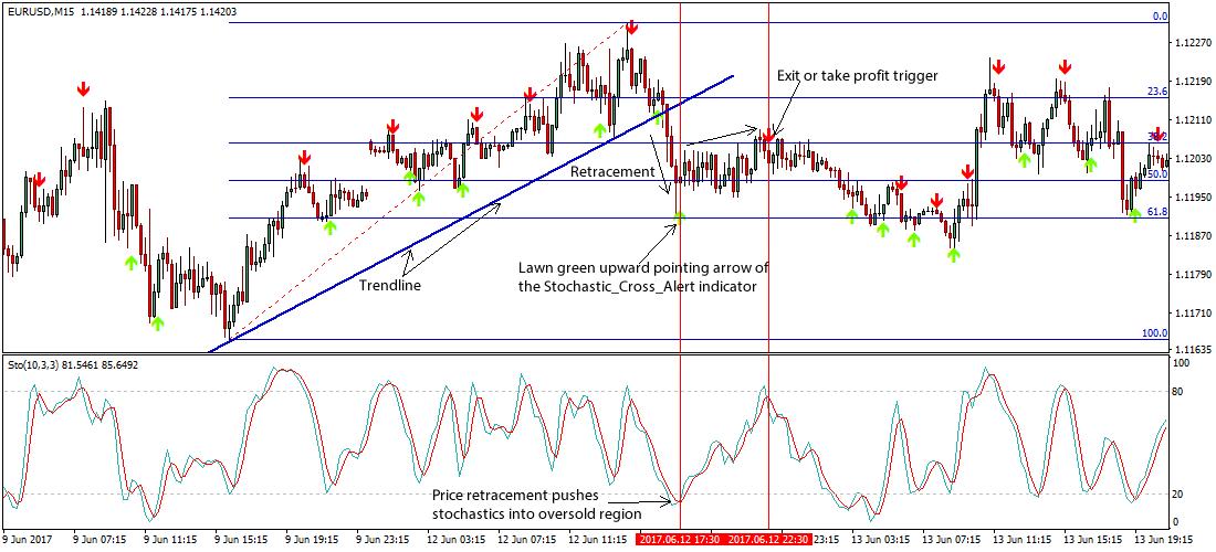 Strategia liniilor Fibonacci folosind indicatorul)