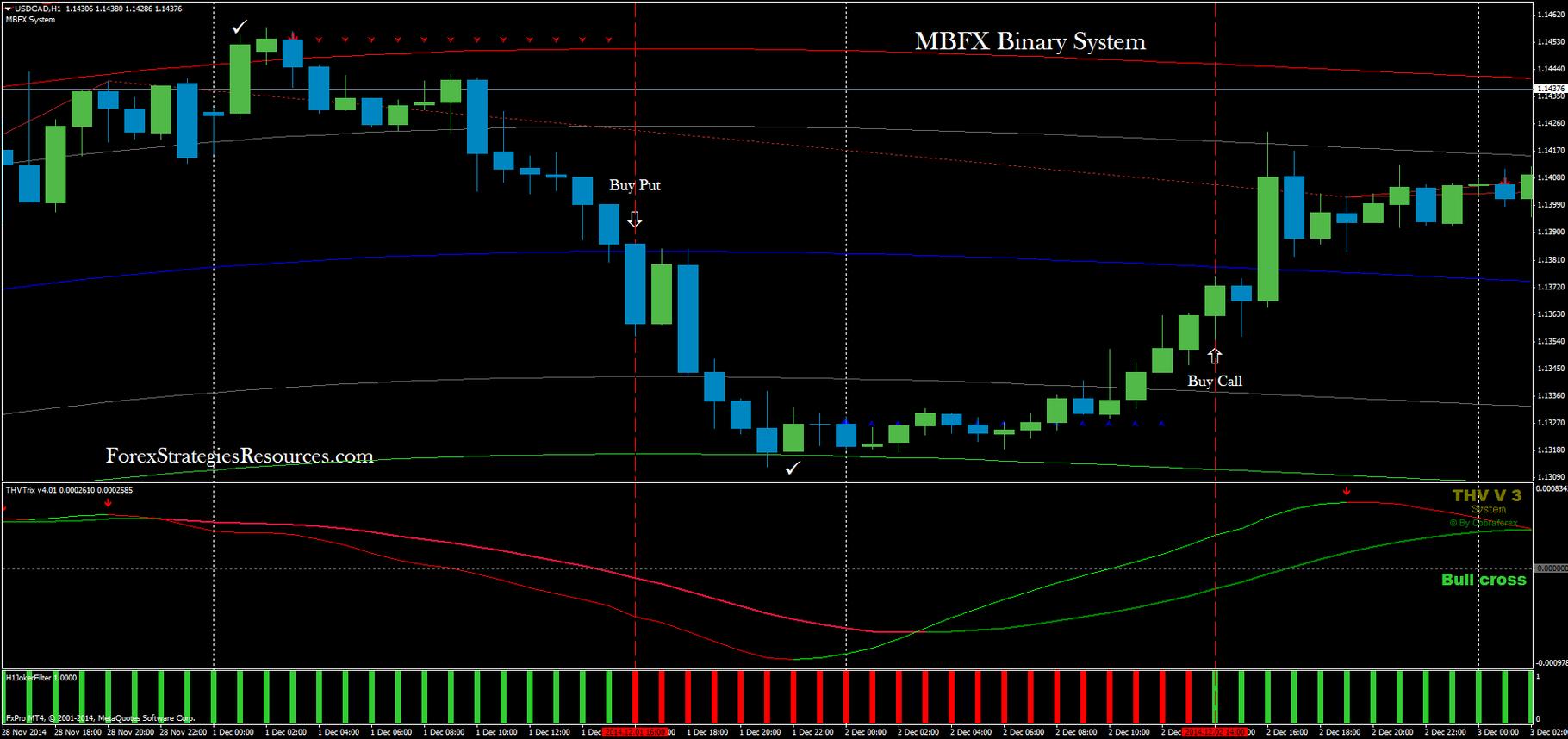 indicator mbfx pentru opțiuni binare)