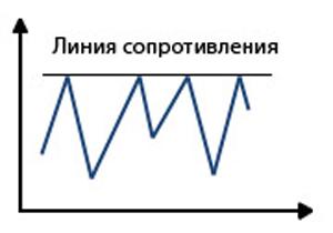 linii și canale de tendință)