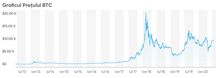 Prognoza Bitcoin pentru sfârșitul anului
