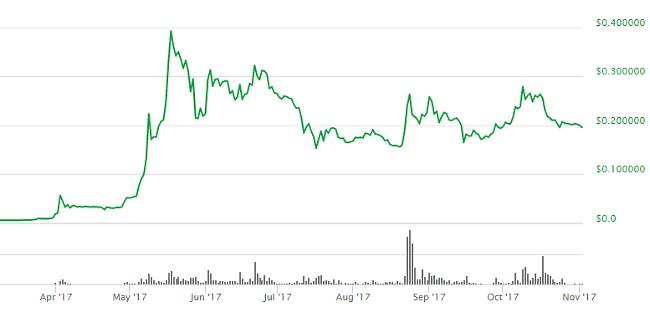 Prognoza dolarului Bitcoin pentru astăzi)
