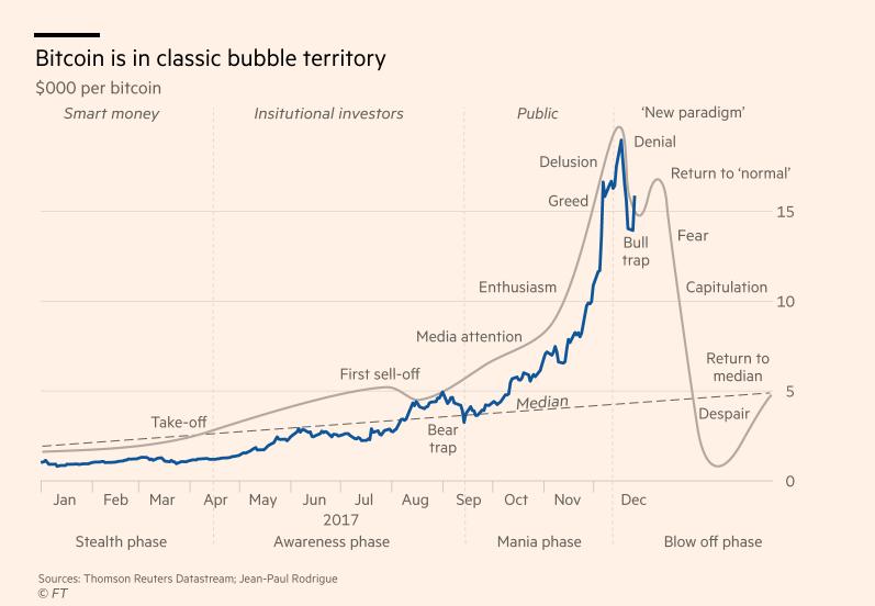 graficul prețurilor bitcoin