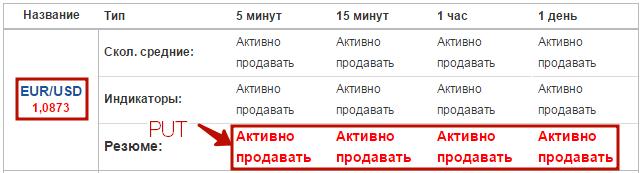 abonament la opțiuni binare de semnale)