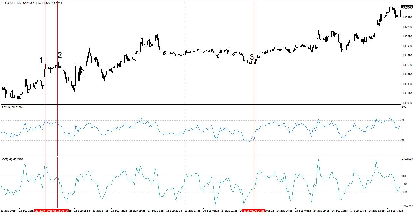 semnale pentru opțiuni binare în timp real