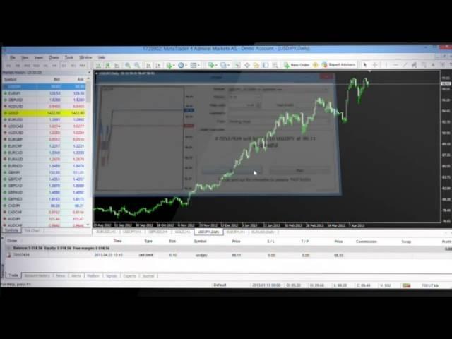 monitor pentru tranzacționare