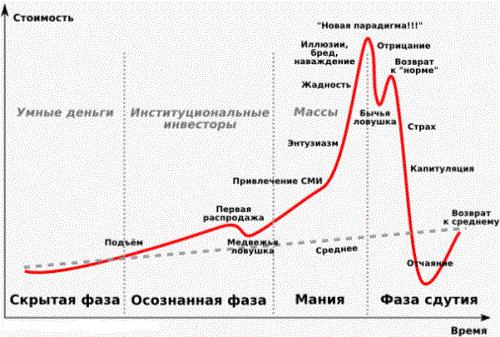 Trend following