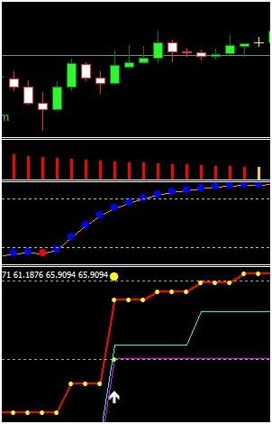 Oscillator minunat de Bill Williams - interpretarea indicatorului AO | Stock Trend System