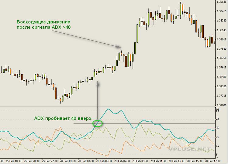 liniile de tendință și nivelurile sale)