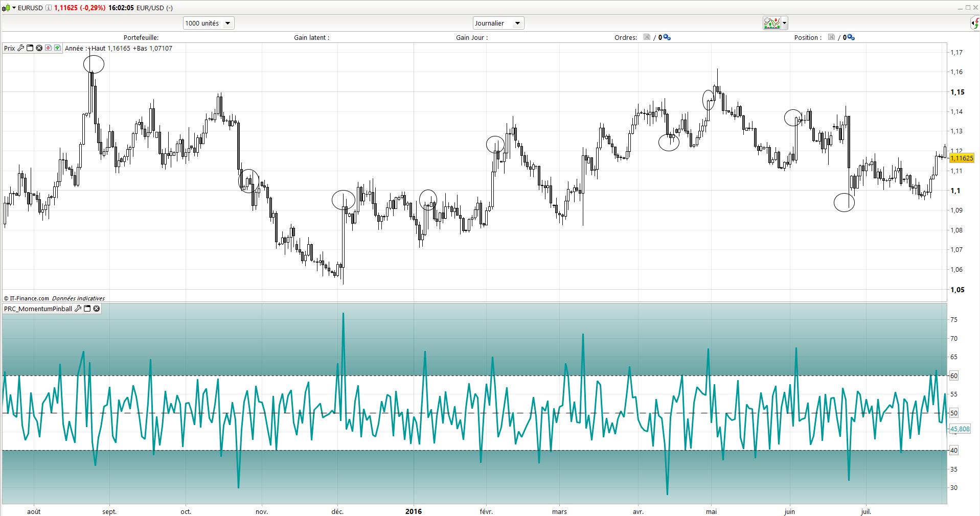 indicator pinball de impuls pentru opțiuni binare