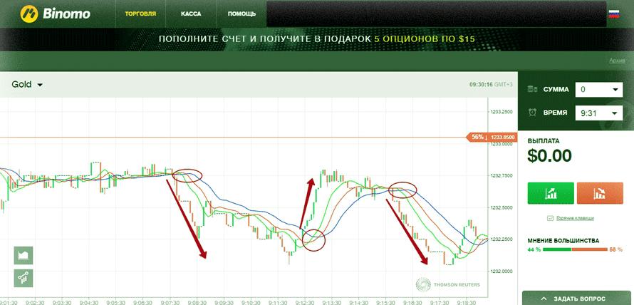 definirea strategiilor de tranzacționare a opțiunilor)