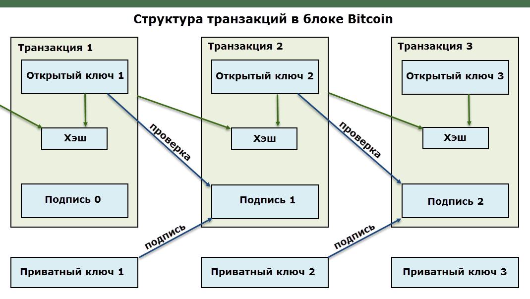 dimensiunea bitcoin mempool)