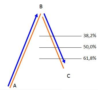 Corecția Fibonacci