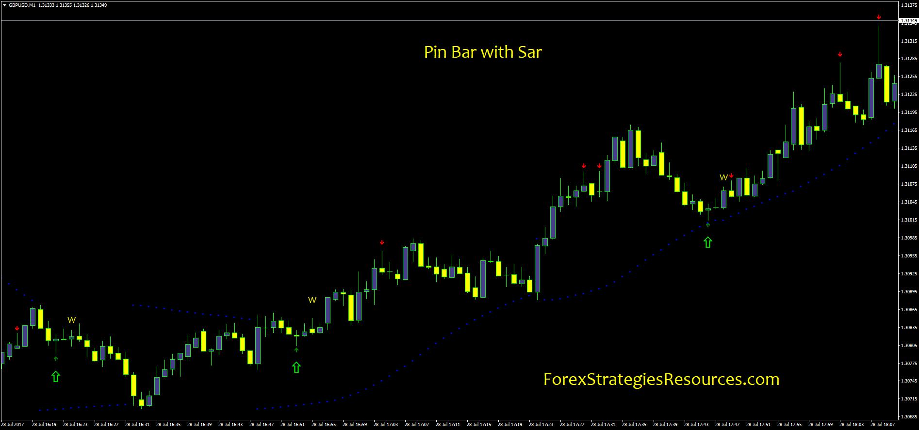 PIN-Bar Forex Strategia Swing de tranzacționare | zondron.ro