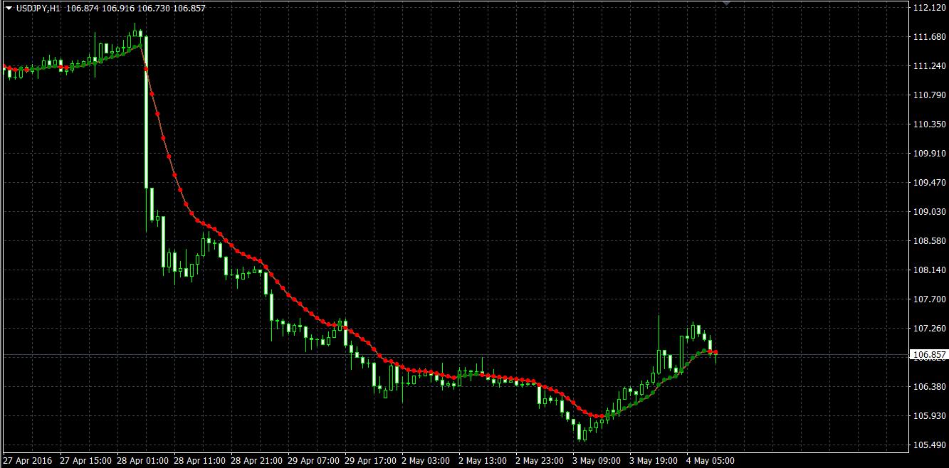 indicatori pentru tranzacționarea opțiunilor binare 60 de secunde)