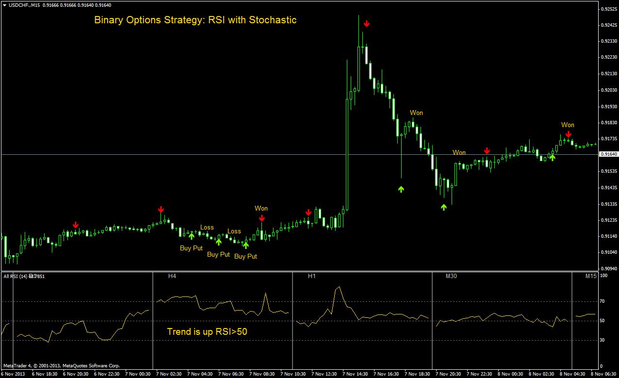 RSI binare Strategia comercială Opțiuni