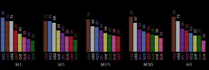 opțiunile turbo este cea mai bună strategie pentru începători pe ce opțiuni binare de schimb se tranzacționează