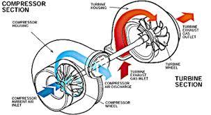 opțiune turbo ce este