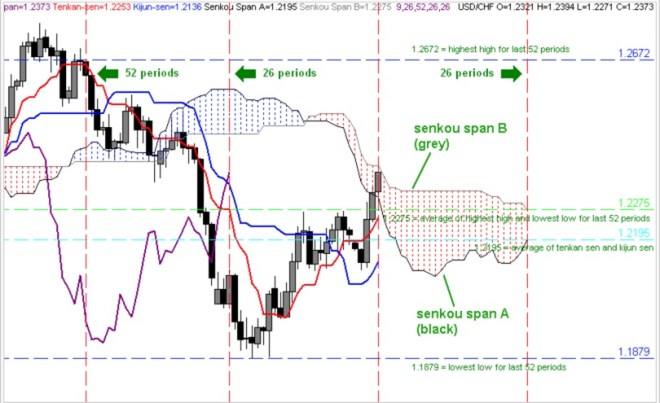 strategia indicatorului cloud ischimoku diagrama liniei de trend a complotului