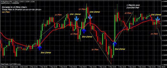 Ce este scalping în valută. Ce este scalpingul? Bamboni este cea mai bună strategie de scalping