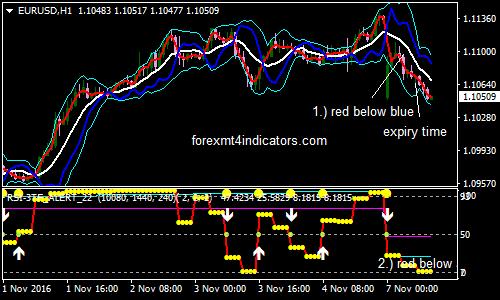 indicatori opțiuni binare pentru metatrader 4